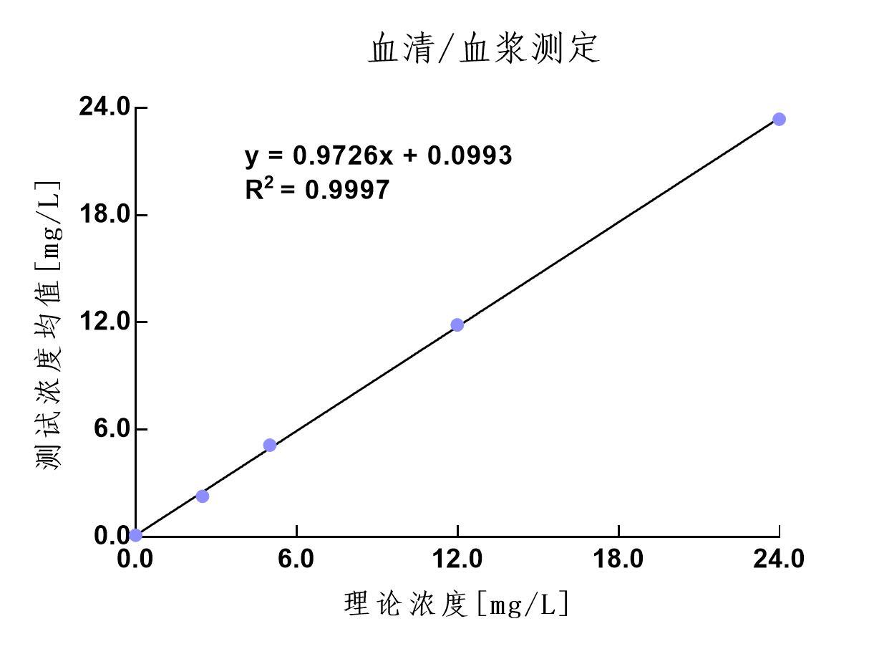 B2M線性范圍測定-血清.jpg
