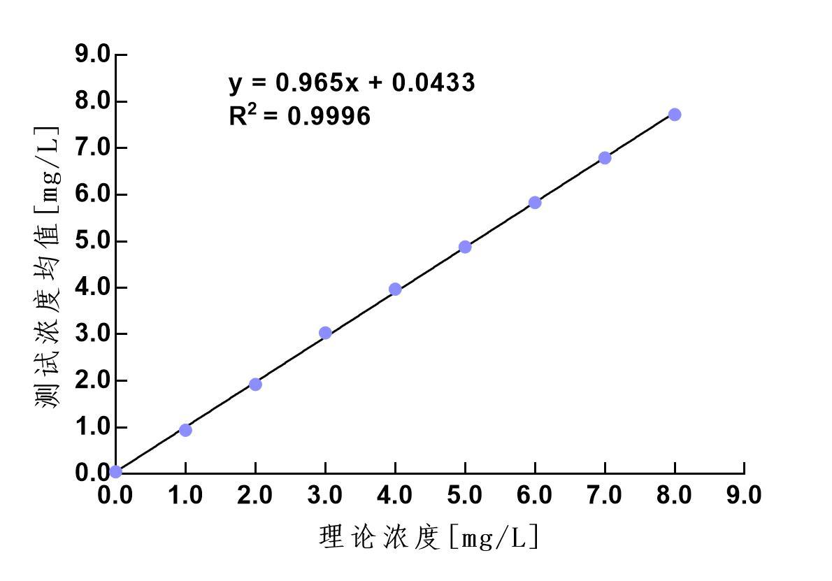 CYC線性范圍測定.jpg
