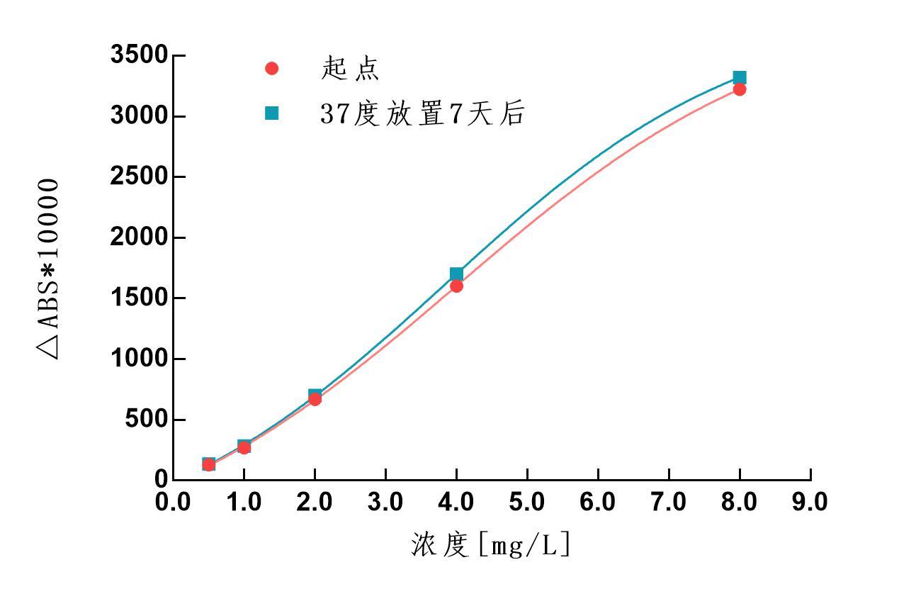 CYC試劑穩定性.jpg