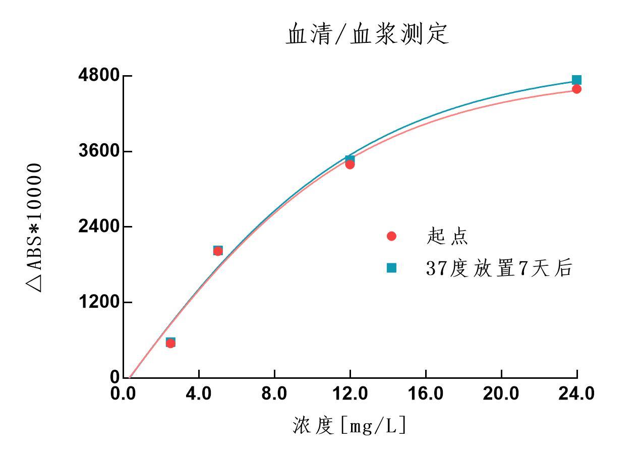 B2M試劑穩定性-血清.jpg